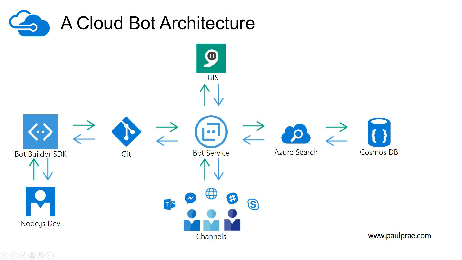 a-cloud-bot-architecture