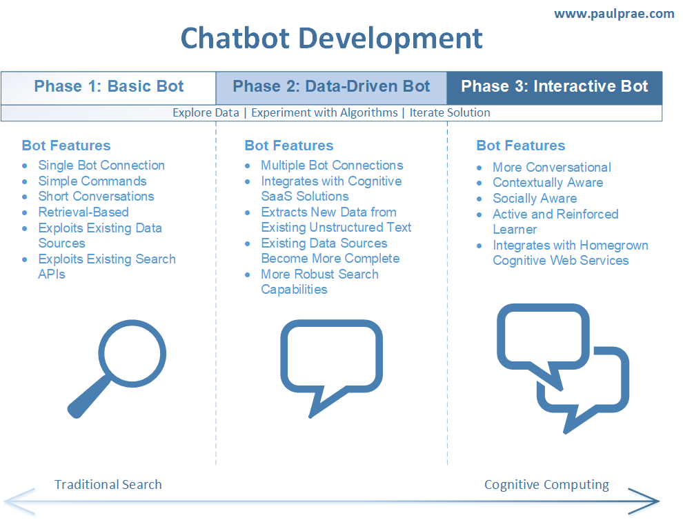 chatbot-development-phases