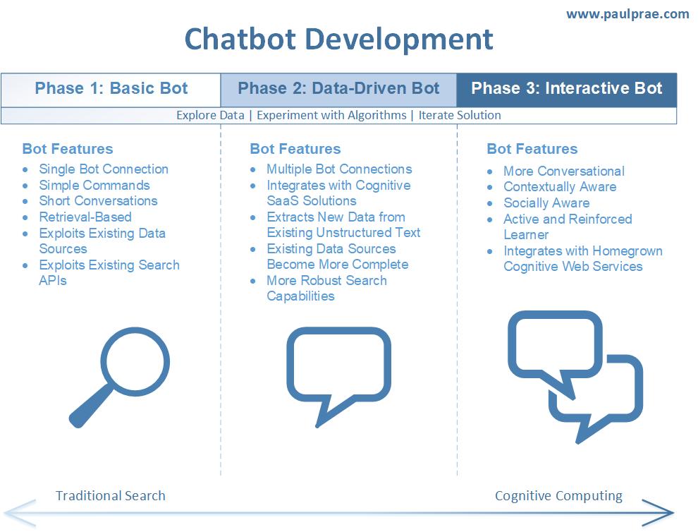 chatbot-development-phases