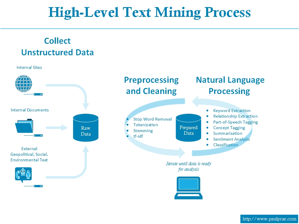 high-level-text-mining-process