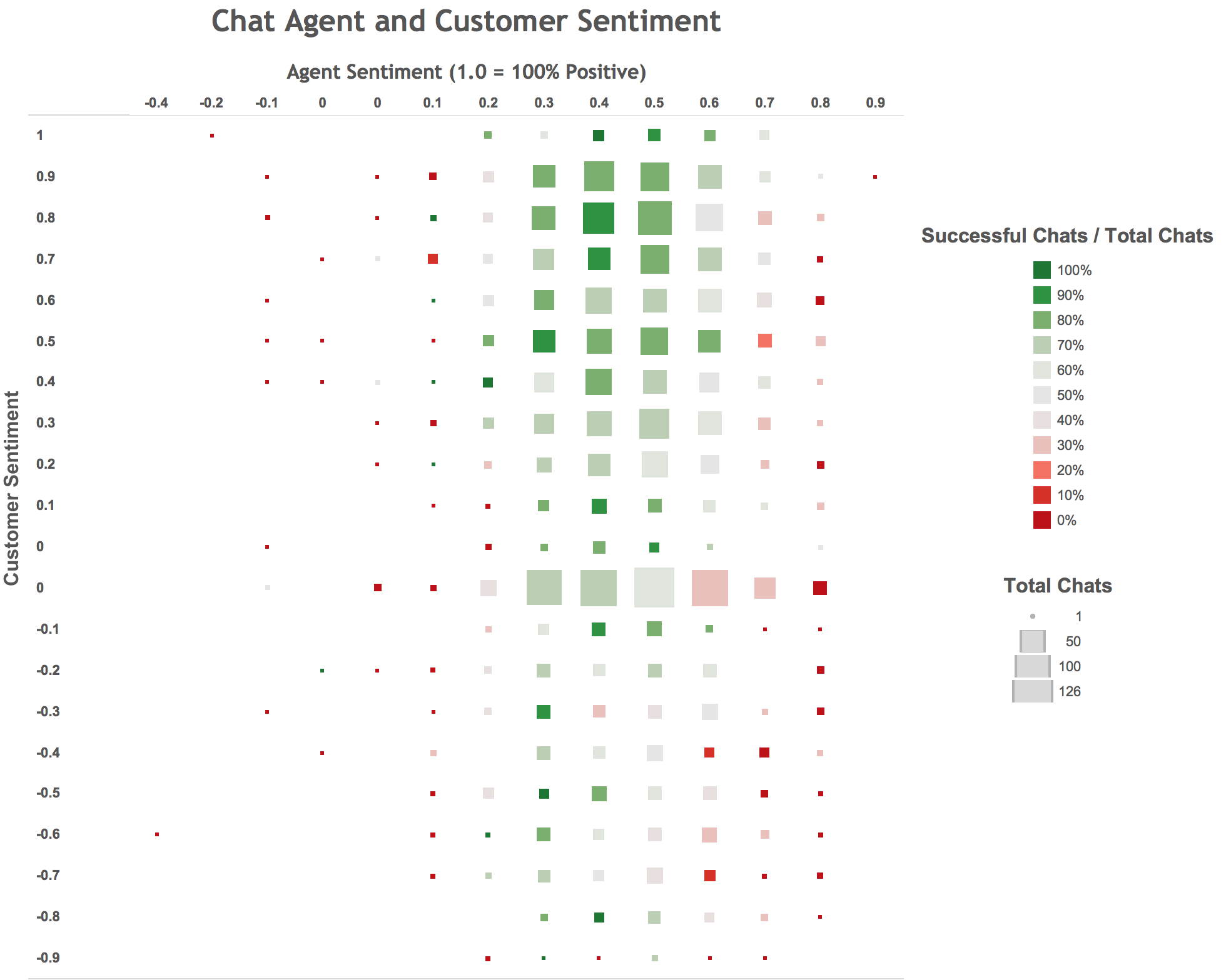 Chats with positive sentiment generate more follow-up calls from customers